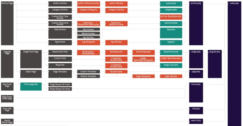 WordPress主题开发层次结构