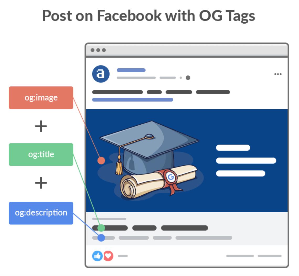 Facebook-OG标签