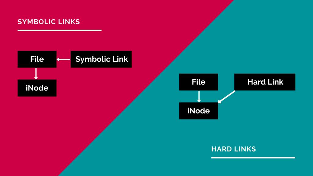 Symbolic-Links-vs-Hard-Links-Illustrated-1024x576