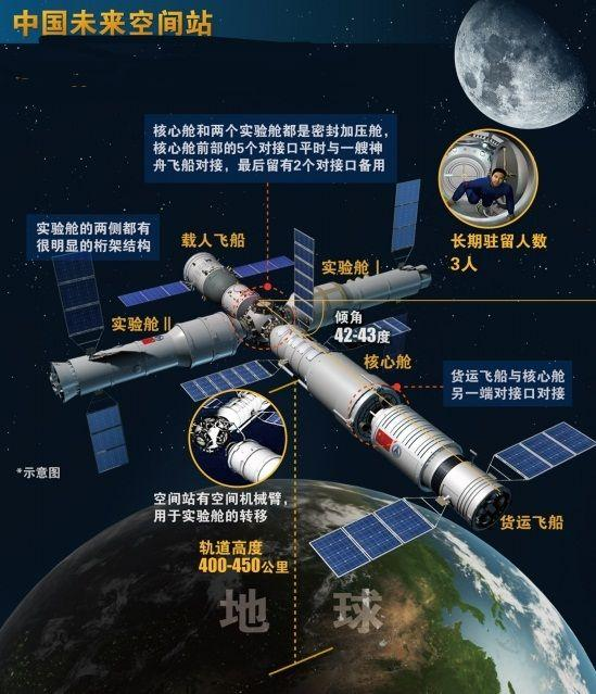 chinese-space-station