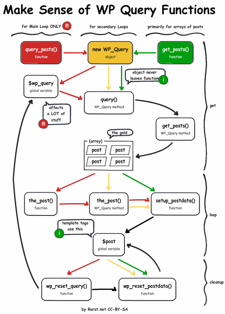 wp_query-function-lifecycle
