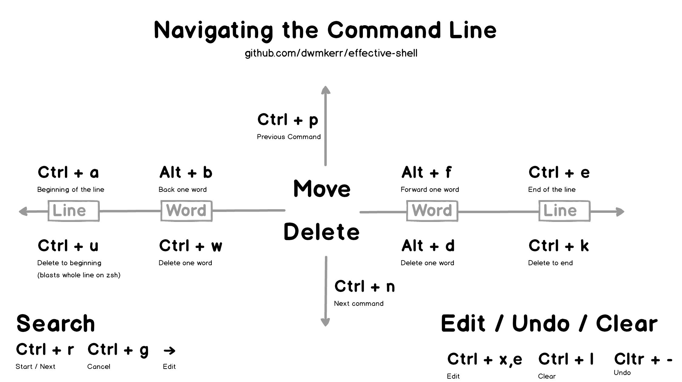 command-line-editing-shortcut