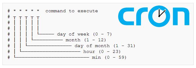 linux-mysql-backup-cron-job