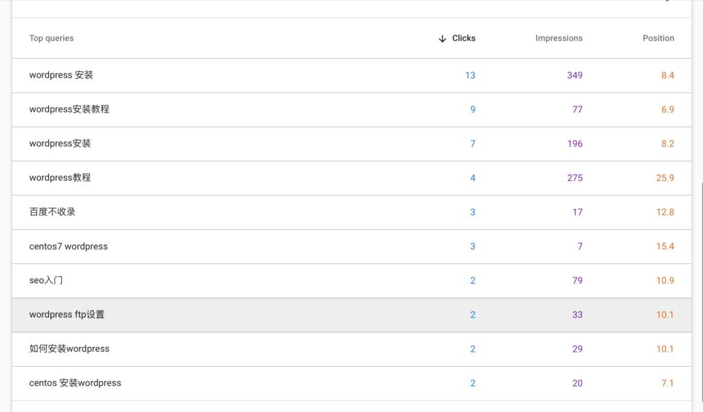 seozen-google-keywords-ranking