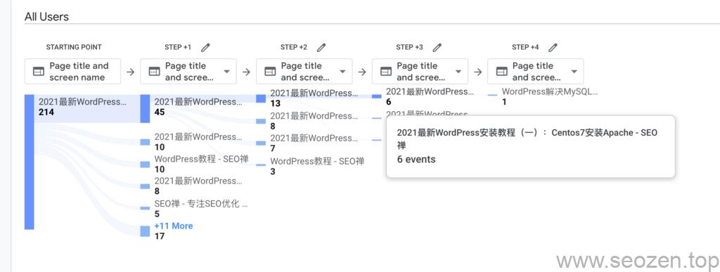 GA-WordPress-install-path-exploration