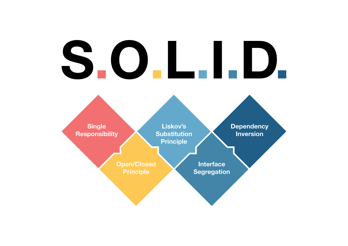 SOLID-Software-Architecture