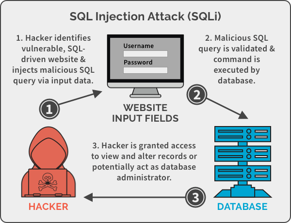 web-security-SQL-injection-attack-example