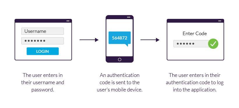 Web-seo-security-authentication-Best-practies