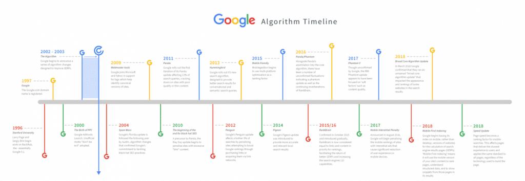 google-agorithm-timeline-seo