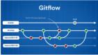 git-team-workflow