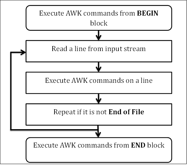 linux-awk-workflow